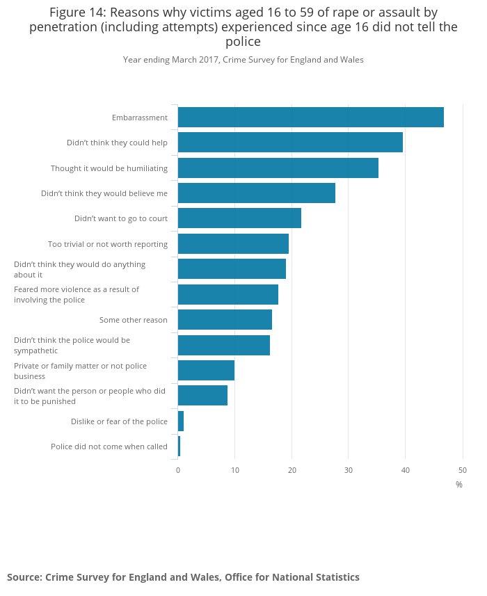 Figure 14_ Reasons why victims aged 16 to 59 of rape or assault by penetration (including attempts) experienced since age 16 did not tell the police